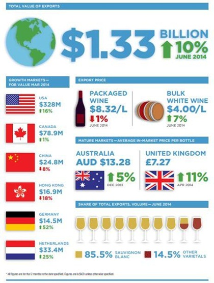 New Zealand's wine industry has seen export sales rise 10% in the past year as sales hit a new recor