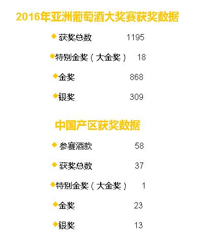 亚洲葡萄酒大奖赛中国区获奖名单新鲜出炉
