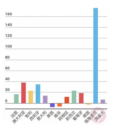 数据解读:2016年中国葡萄酒进口来源分析