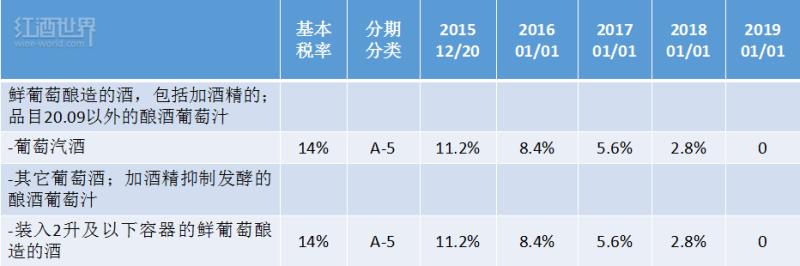 中国进一步降低澳大利亚葡萄酒进口关税