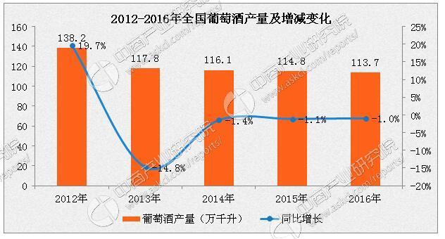 2016年中国葡萄酒产量下滑至11.4亿升