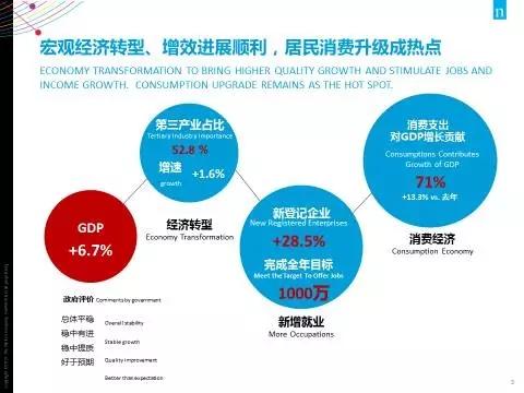 尼尔森数据在中国可信吗?
