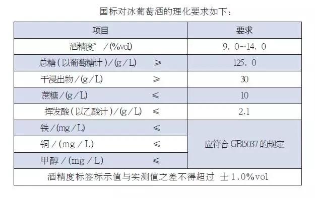 中国冰酒需要强制性标准吗?