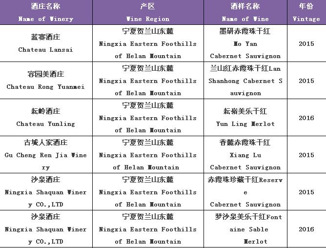第13届国际赤霞珠美乐葡萄酒大赛结果揭晓 宁夏获11个金奖