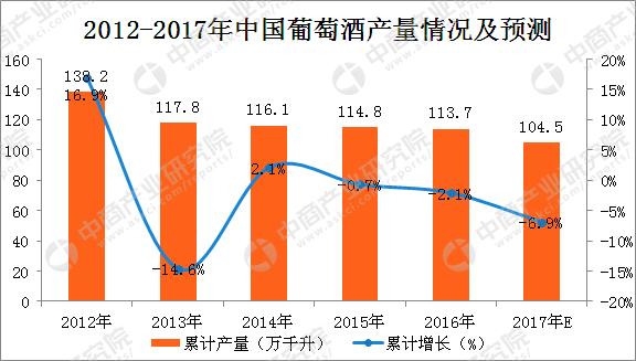 2017年1-10月中国葡萄酒产量分析:葡萄酒产量为82万千升