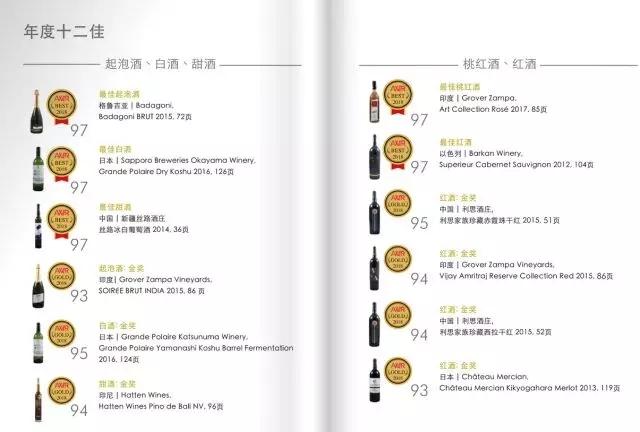 亚洲葡萄酒指南评出十二佳,宁夏这两款葡萄酒入围!